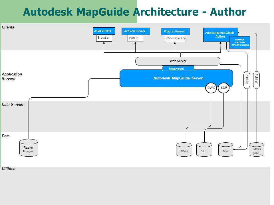 Autodesk MapGuide Architecture - Author Clients Application Servers Data Servers Data Utilities Web Server Autodesk MapGuide Server Raster Images SDFM