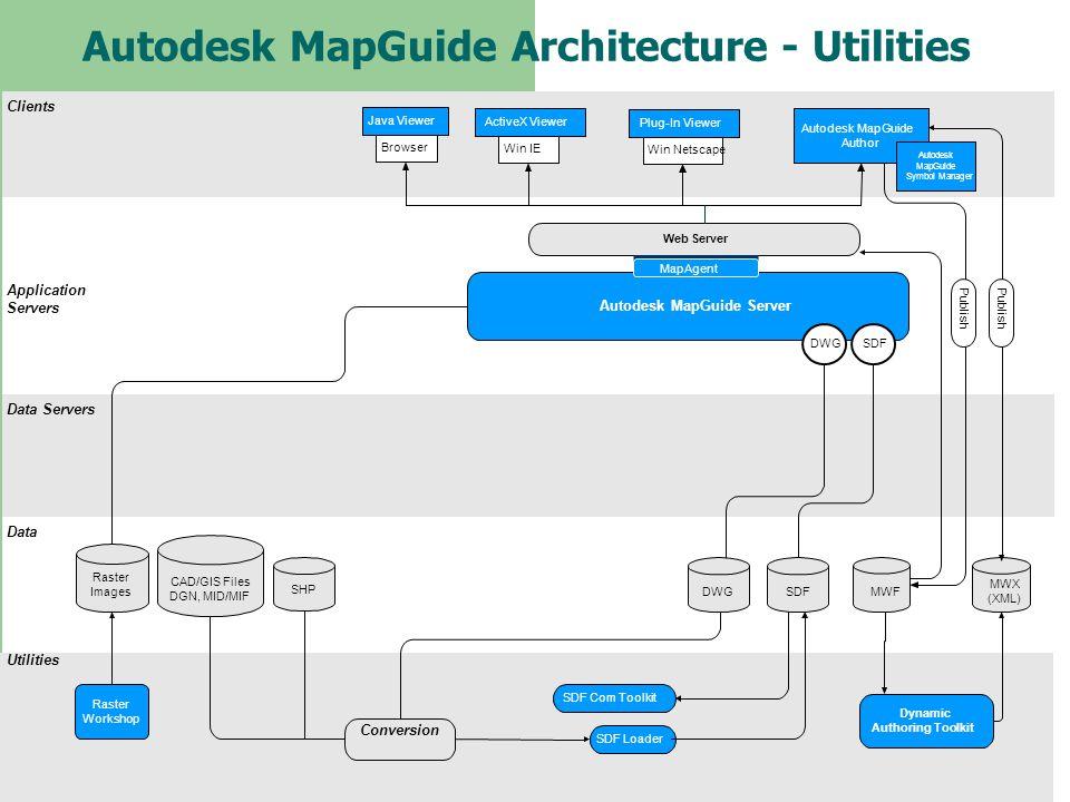 Autodesk MapGuide Architecture - Utilities Clients Application Servers Data Servers Data Utilities Web Server Autodesk MapGuide Server Raster Workshop