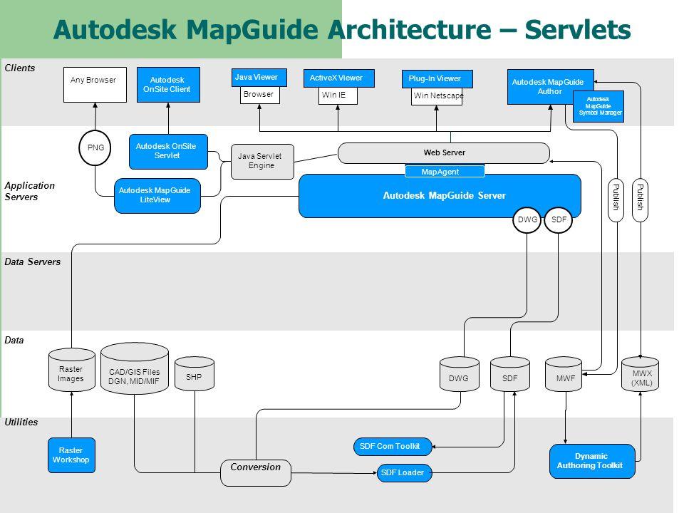 Autodesk MapGuide Architecture – Servlets Clients Application Servers Data Servers Data Utilities Web Server Autodesk MapGuide Server Raster Workshop