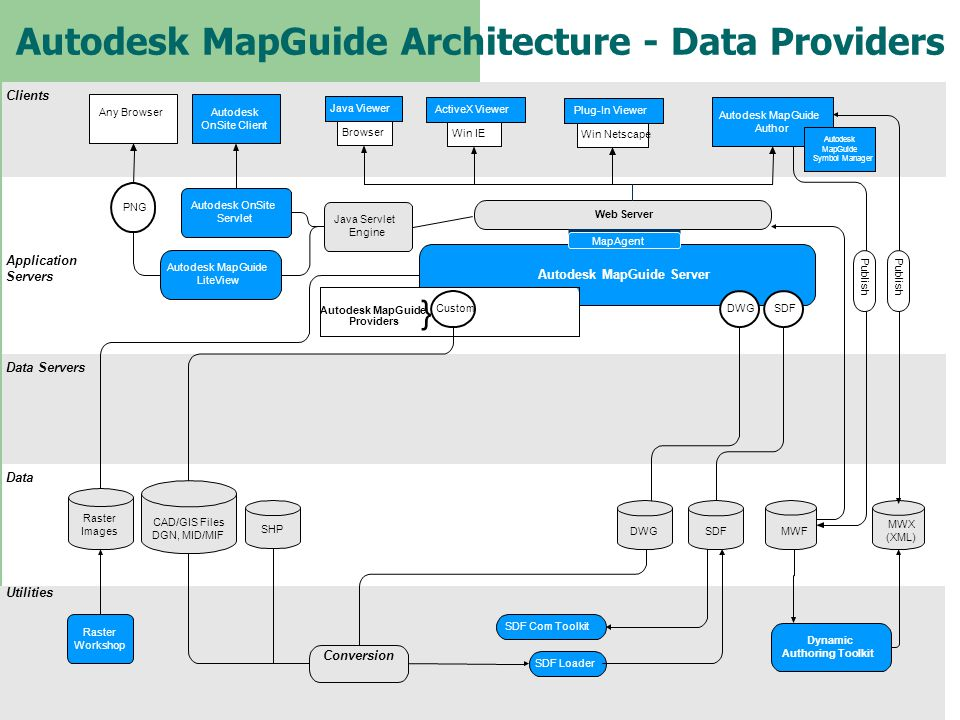 Autodesk MapGuide Architecture - Data Providers Clients Application Servers Data Servers Data Utilities Web Server Autodesk MapGuide Server Raster Wor