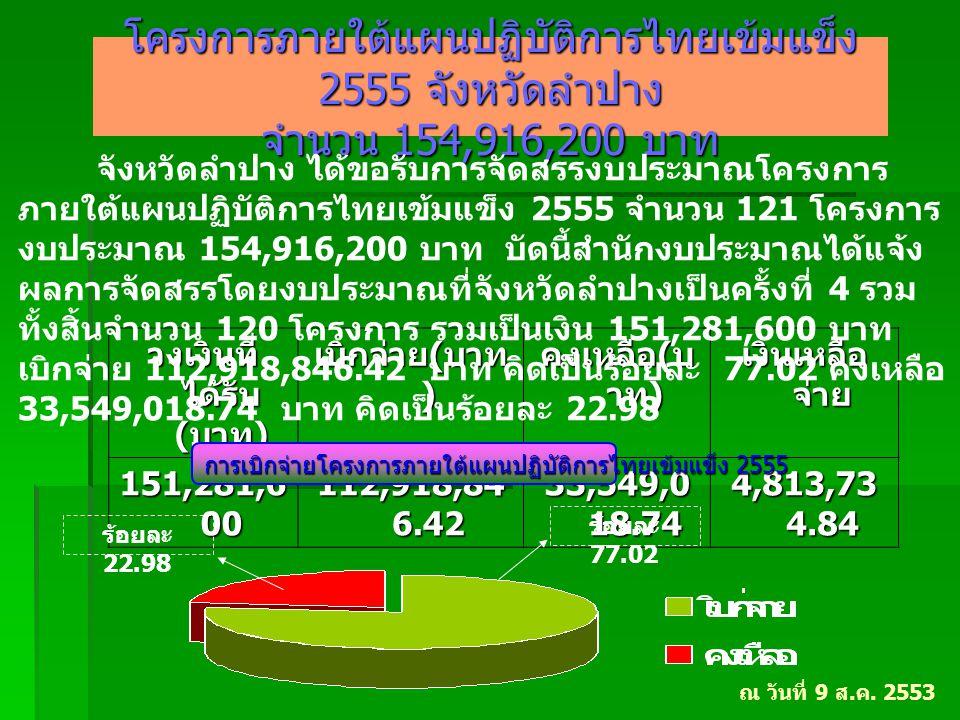 โครงการภายใต้แผนปฏิบัติการไทยเข้มแข็ง 2555 จังหวัดลำปาง จำนวน 154,916,200 บาท วงเงินที่ ได้รับ ( บาท ) เบิกจ่าย ( บาท ) คงเหลือ ( บ าท ) เงินเหลือ จ่า