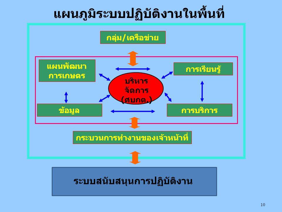 ระบบสนับสนุนการปฏิบัติงาน กลุ่ม/เครือข่าย การเรียนรู้ การบริการข้อมูล แผนพัฒนา การเกษตร กระบวนการทำงานของเจ้าหน้าที่ บริหาร จัดการ (ศบกต.) แผนภูมิระบบปฏิบัติงานในพื้นที่ 10