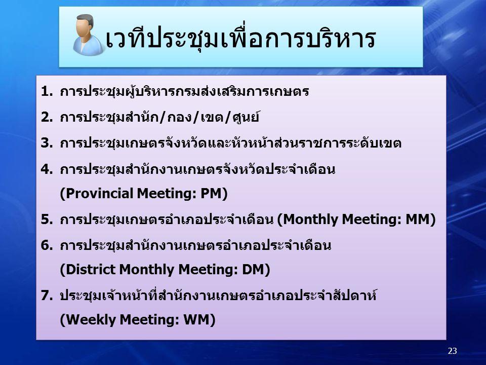 เวทีประชุมเพื่อการบริหาร 1.การประชุมผู้บริหารกรมส่งเสริมการเกษตร 2.การประชุมสำนัก/กอง/เขต/ศูนย์ 3.การประชุมเกษตรจังหวัดและหัวหน้าส่วนราชการระดับเขต 4.การประชุมสำนักงานเกษตรจังหวัดประจำเดือน (Provincial Meeting: PM) 5.การประชุมเกษตรอำเภอประจำเดือน (Monthly Meeting: MM) 6.การประชุมสำนักงานเกษตรอำเภอประจำเดือน (District Monthly Meeting: DM) 7.ประชุมเจ้าหน้าที่สำนักงานเกษตรอำเภอประจำสัปดาห์ (Weekly Meeting: WM) 1.การประชุมผู้บริหารกรมส่งเสริมการเกษตร 2.การประชุมสำนัก/กอง/เขต/ศูนย์ 3.การประชุมเกษตรจังหวัดและหัวหน้าส่วนราชการระดับเขต 4.การประชุมสำนักงานเกษตรจังหวัดประจำเดือน (Provincial Meeting: PM) 5.การประชุมเกษตรอำเภอประจำเดือน (Monthly Meeting: MM) 6.การประชุมสำนักงานเกษตรอำเภอประจำเดือน (District Monthly Meeting: DM) 7.ประชุมเจ้าหน้าที่สำนักงานเกษตรอำเภอประจำสัปดาห์ (Weekly Meeting: WM) 23