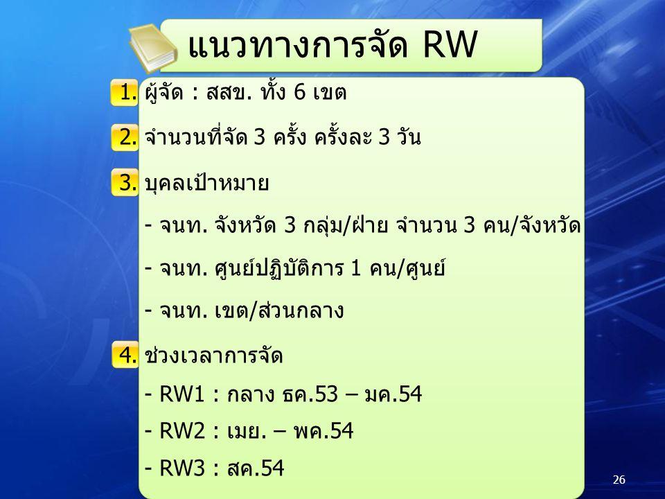 แนวทางการจัด RW 1.ผู้จัด : สสข. ทั้ง 6 เขต 2.จำนวนที่จัด 3 ครั้ง ครั้งละ 3 วัน 3.บุคลเป้าหมาย - จนท. จังหวัด 3 กลุ่ม/ฝ่าย จำนวน 3 คน/จังหวัด - จนท. ศู