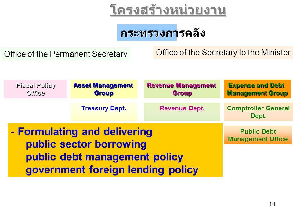 14 Public Debt Management Office Customs Dept.Excise Dept.