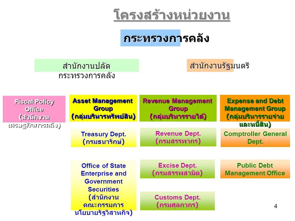 15 รองผู้อำนวยการ สศค.(3 ท่าน ) Fiscal Policy Office ผู้อำนวยการ สศค.