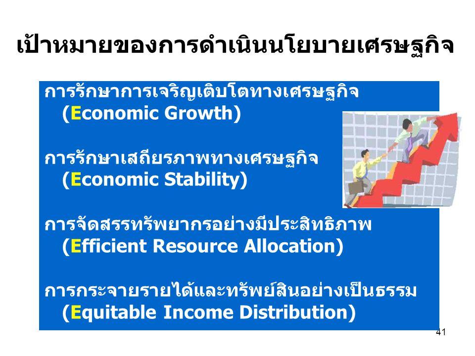 41 เป้าหมายของการดำเนินนโยบายเศรษฐกิจ การรักษาการเจริญเติบโตทางเศรษฐกิจ (Economic Growth) การรักษาเสถียรภาพทางเศรษฐกิจ (Economic Stability) การจัดสรรทรัพยากรอย่างมีประสิทธิภาพ (Efficient Resource Allocation) การกระจายรายได้และทรัพย์สินอย่างเป็นธรรม (Equitable Income Distribution)