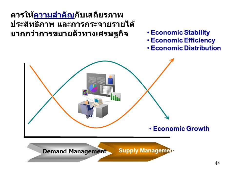 44 ควรให้ความสำคัญกับเสถียรภาพ ประสิทธิภาพ และการกระจายรายได้ มากกว่าการขยายตัวทางเศรษฐกิจ Economic Stability Economic Stability Economic Efficiency Economic Efficiency Economic Distribution Economic Distribution Economic Growth Economic Growth Supply Management Demand Management