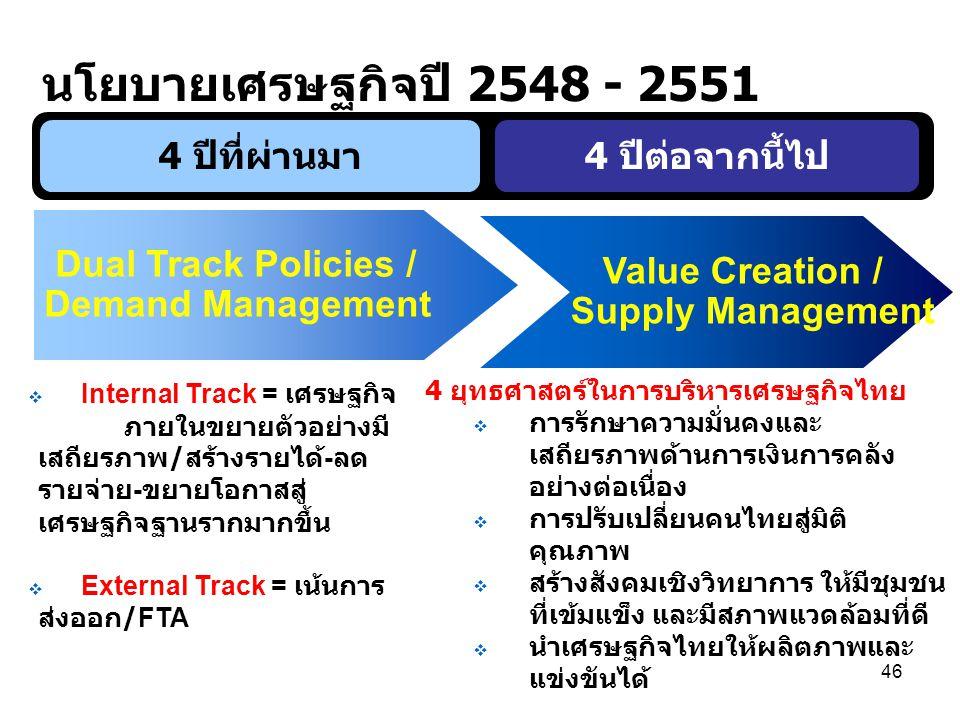 46  Internal Track = เศรษฐกิจ ภายในขยายตัวอย่างมี เสถียรภาพ / สร้างรายได้ - ลด รายจ่าย - ขยายโอกาสสู่ เศรษฐกิจฐานรากมากขึ้น  External Track = เน้นการ ส่งออก /FTA 4 ยุทธศาสตร์ในการบริหารเศรษฐกิจไทย  การรักษาความมั่นคงและ เสถียรภาพด้านการเงินการคลัง อย่างต่อเนื่อง  การปรับเปลี่ยนคนไทยสู่มิติ คุณภาพ  สร้างสังคมเชิงวิทยาการ ให้มีชุมชน ที่เข้มแข็ง และมีสภาพแวดล้อมที่ดี  นำเศรษฐกิจไทยให้ผลิตภาพและ แข่งขันได้ นโยบายเศรษฐกิจปี 2548 - 2551 4 ปีต่อจากนี้ไป4 ปีที่ผ่านมา Value Creation / Supply Management Dual Track Policies / Demand Management