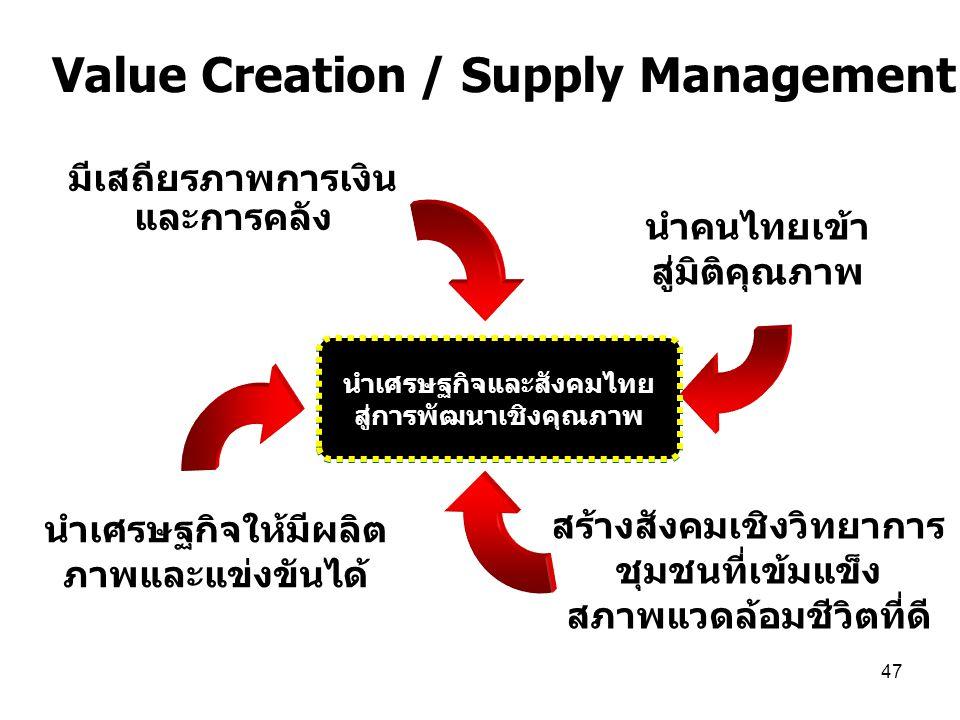 47 มีเสถียรภาพการเงิน และการคลัง สร้างสังคมเชิงวิทยาการ ชุมชนที่เข้มแข็ง สภาพแวดล้อมชีวิตที่ดี นำเศรษฐกิจให้มีผลิต ภาพและแข่งขันได้ นำคนไทยเข้า สู่มิติคุณภาพ นำเศรษฐกิจและสังคมไทย สู่การพัฒนาเชิงคุณภาพ Value Creation / Supply Management