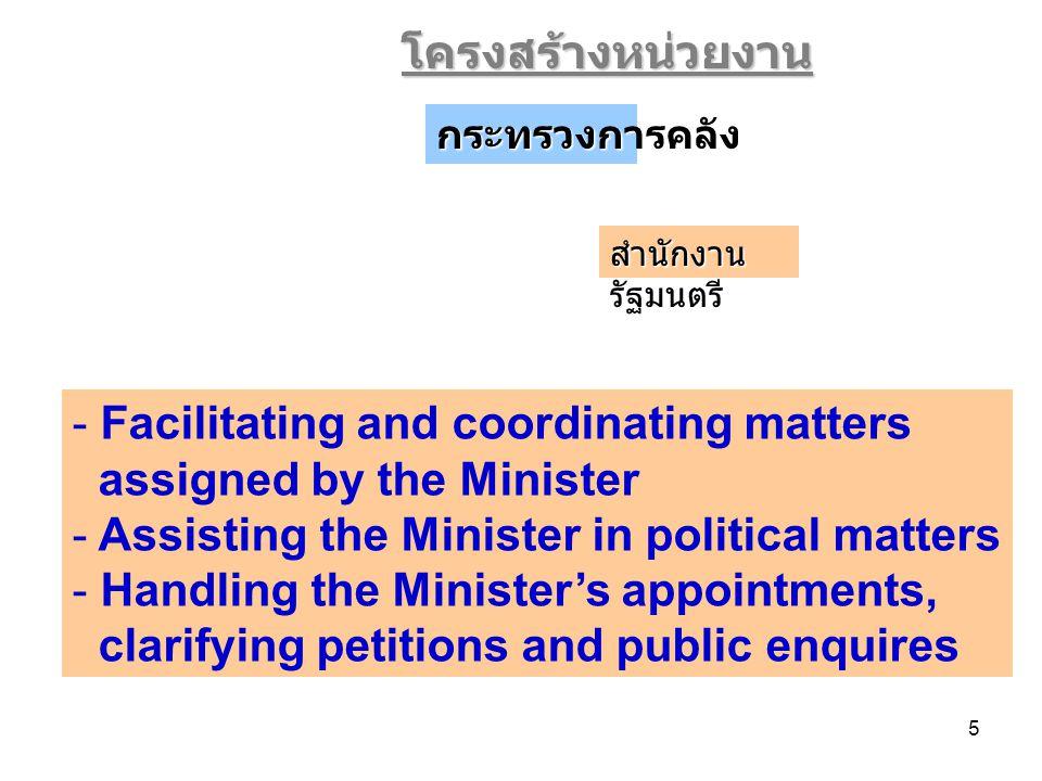 16 โครงสร้างเศรษฐกิจไทย คณะกรรมการติดตามภาวะเศรษฐกิจและกำหนดนโยบายเศรษฐกิจมหภาค