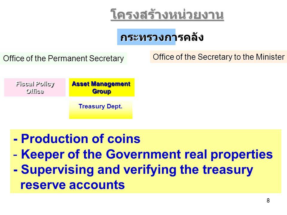 19 การประมาณการเศรษฐกิจไทยในปี 2549 คณะกรรมการติดตามภาวะเศรษฐกิจและกำหนดนโยบายเศรษฐกิจมหภาค