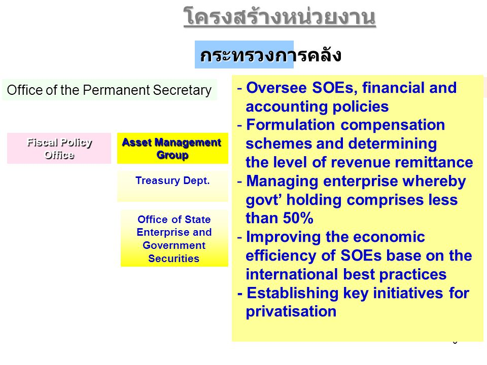 9 Office of State Enterprise and Government Securities Office of the Secretary to the Minister Office of the Permanent Secretary Fiscal Policy Office Treasury Dept.