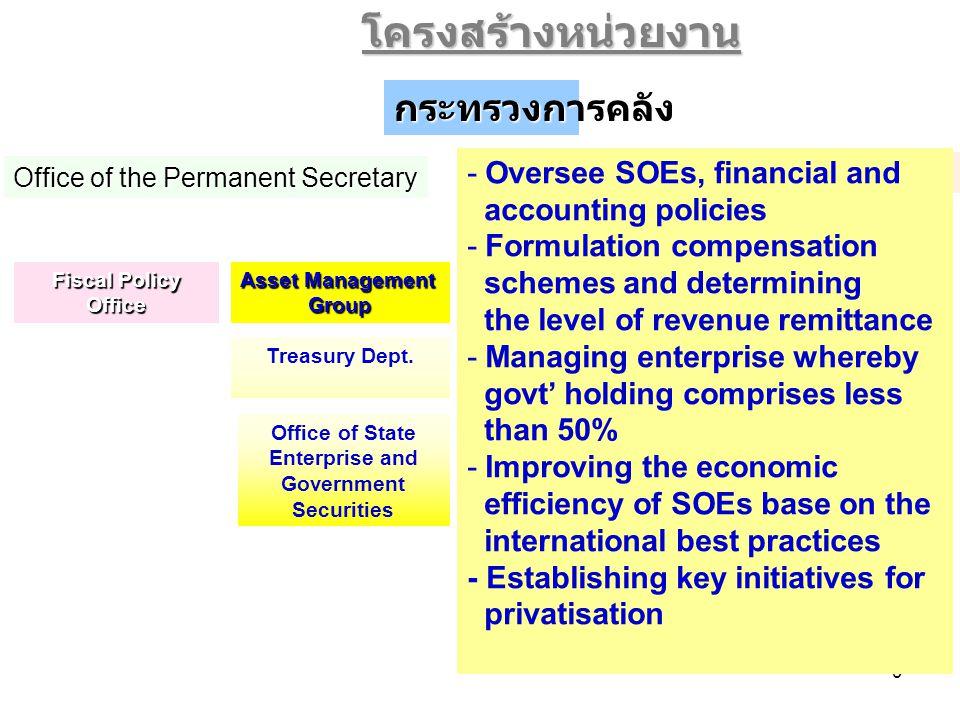 40 นโยบายเศรษฐกิจในอนาคต คณะกรรมการติดตามภาวะเศรษฐกิจและกำหนดนโยบายเศรษฐกิจมหภาค