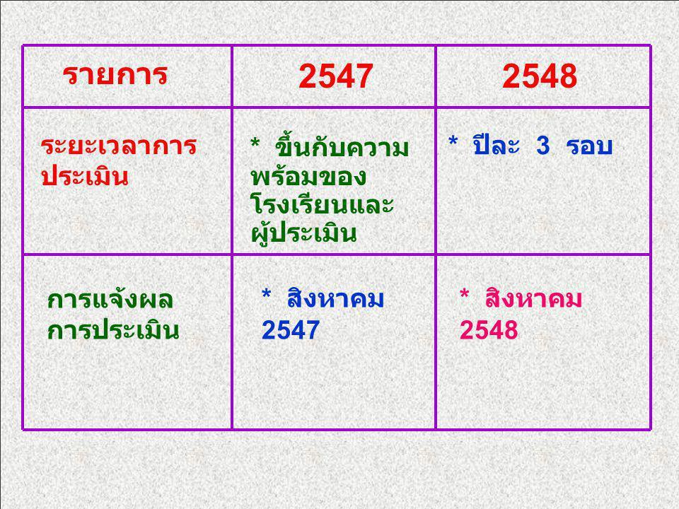 รายการ 25472548 ระยะเวลาการ ประเมิน * ขึ้นกับความ พร้อมของ โรงเรียนและ ผู้ประเมิน * ปีละ 3 รอบ การแจ้งผล การประเมิน * สิงหาคม 2547 * สิงหาคม 2548