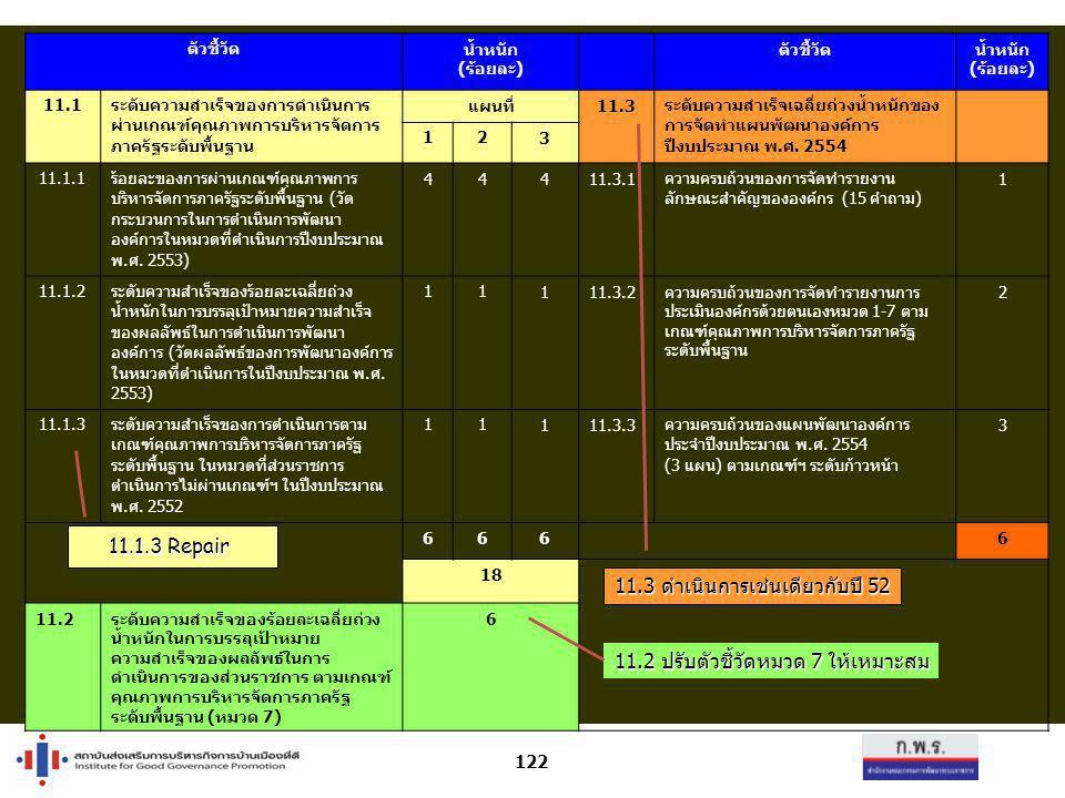 ตัวชี้วัด น้ำหนัก (ร้อยละ) ตัวชี้วัดน้ำหนัก (ร้อยละ) 11.1ระดับความสำเร็จของการดำเนินการ ผ่านเกณฑ์คุณภาพการบริหารจัดการ ภาครัฐระดับพื้นฐาน แผนที่11.3 ร