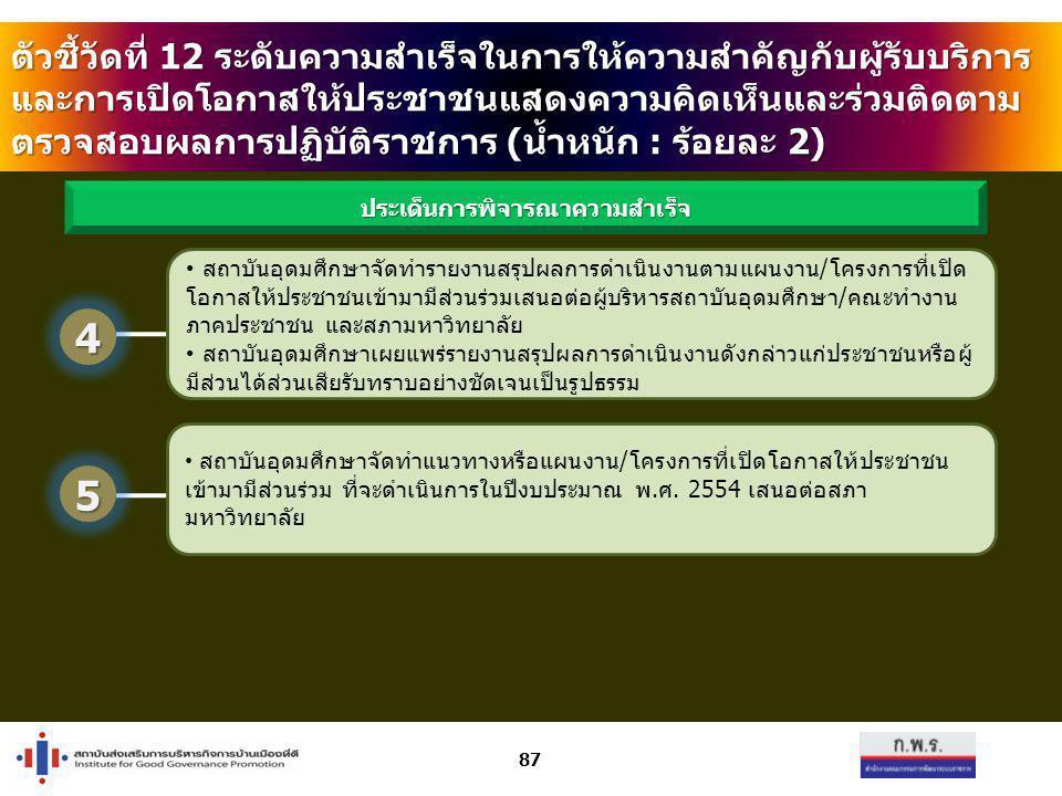 87 สถาบันอุดมศึกษาจัดทำแนวทางหรือแผนงาน/โครงการที่เปิดโอกาสให้ประชาชน เข้ามามีส่วนร่วม ที่จะดำเนินการในปีงบประมาณ พ.ศ. 2554 เสนอต่อสภา มหาวิทยาลัย ประ