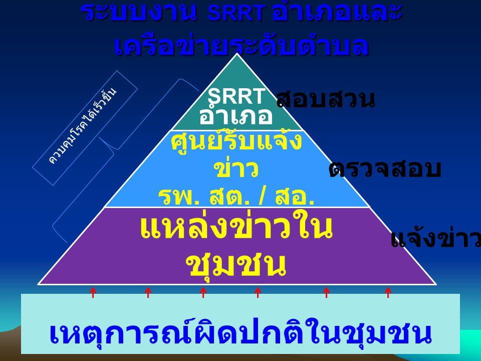 ระบบงาน SRRT อำเภอและ เครือข่ายระดับตำบล SRRT อำเภอ ศูนย์รับแจ้ง ข่าว รพ.
