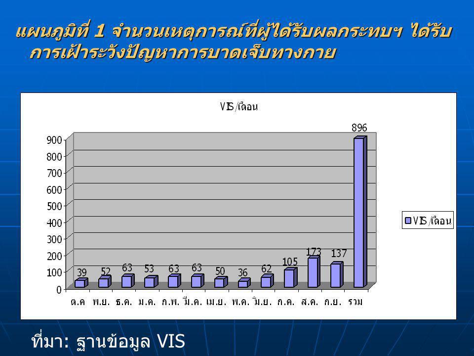 ที่มา : ฐานข้อมูล VIS ต. ค.51- ก. ย. 52 แผนภูมิที่ 1 จำนวนเหตุการณ์ที่ผู้ได้รับผลกระทบฯ ได้รับ การเฝ้าระวังปัญหาการบาดเจ็บทางกาย