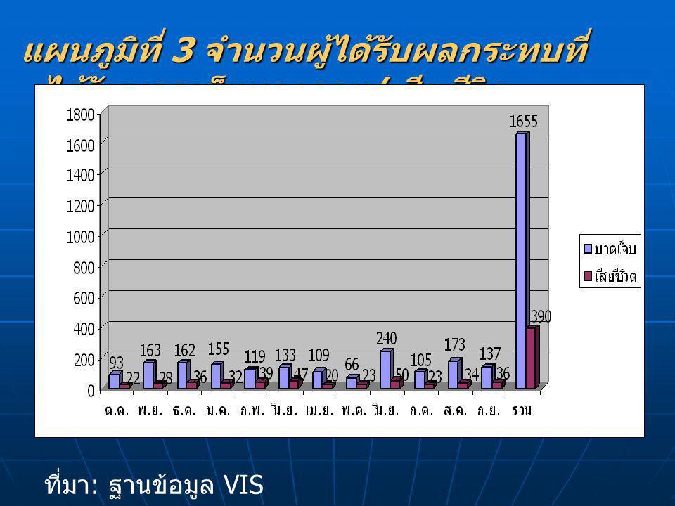 ที่มา : ฐานข้อมูล VIS ต. ค.51- ก. ย. 52 แผนภูมิที่ 3 จำนวนผู้ได้รับผลกระทบที่ ได้รับบาดเจ็บทางกาย / เสียชีวิต