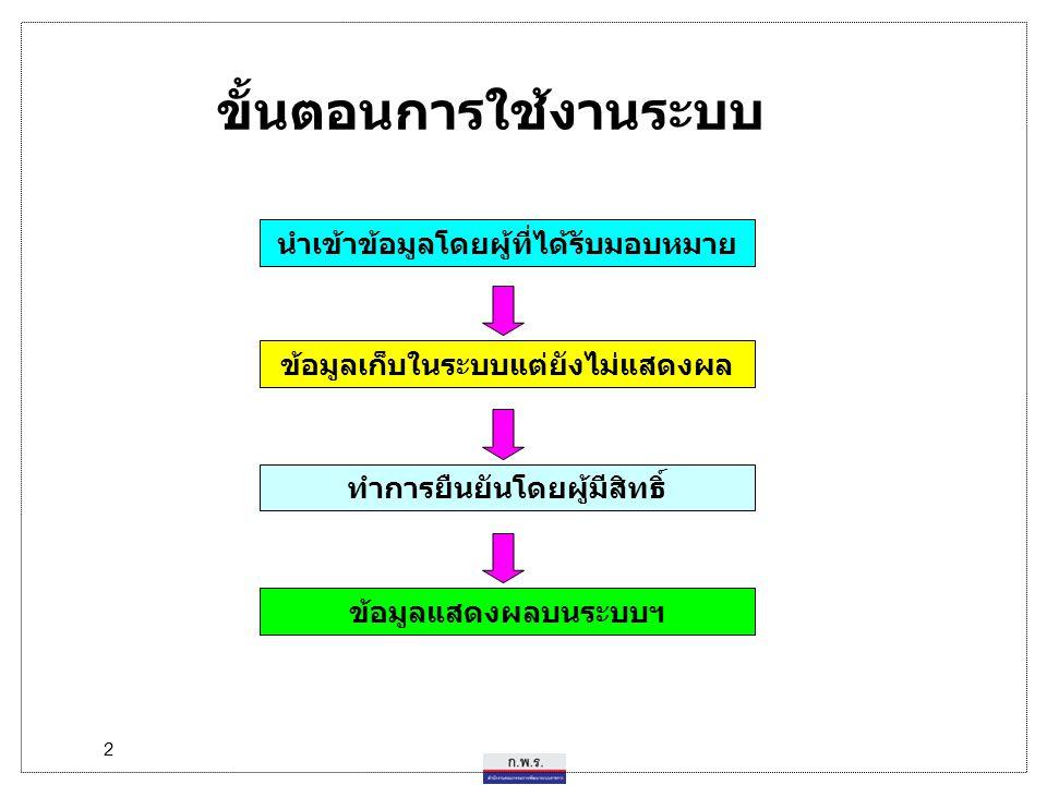 3 เรียกใช้งานระบบจาก www.pa.opdc.thaigov.net www.opdc.go.th หรือ (Links)