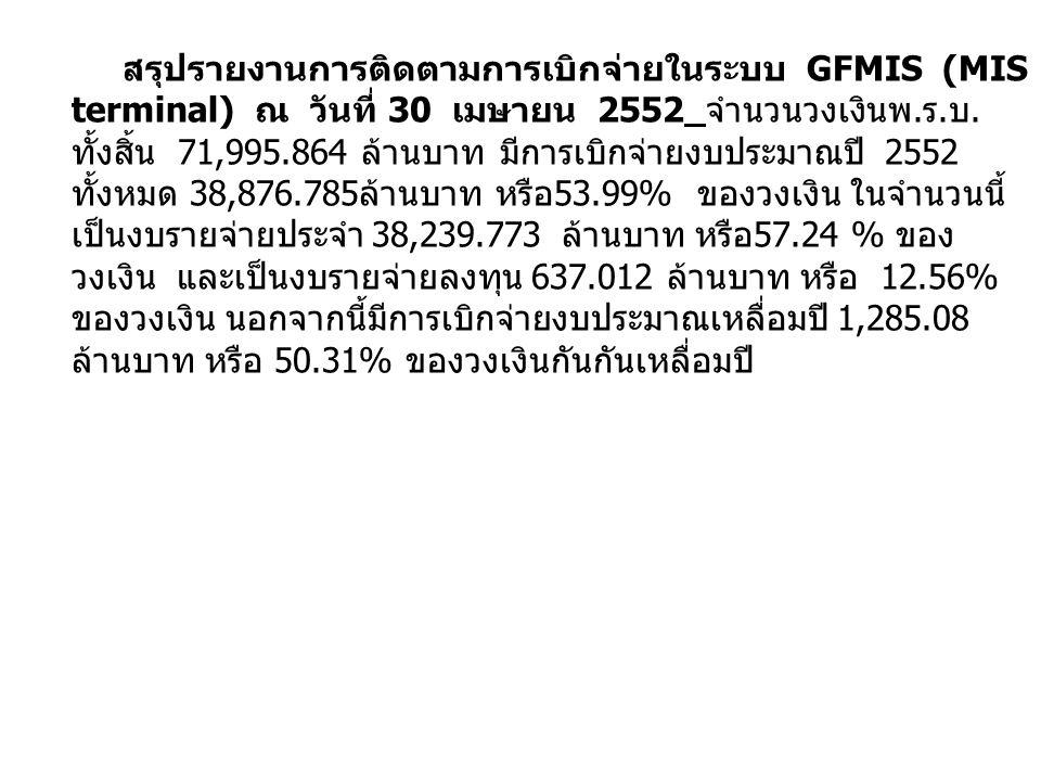 สรุปรายงานการติดตามการเบิกจ่ายในระบบ GFMIS (MIS terminal) ณ วันที่ 30 เมษายน 2552 จำนวนวงเงินพ.