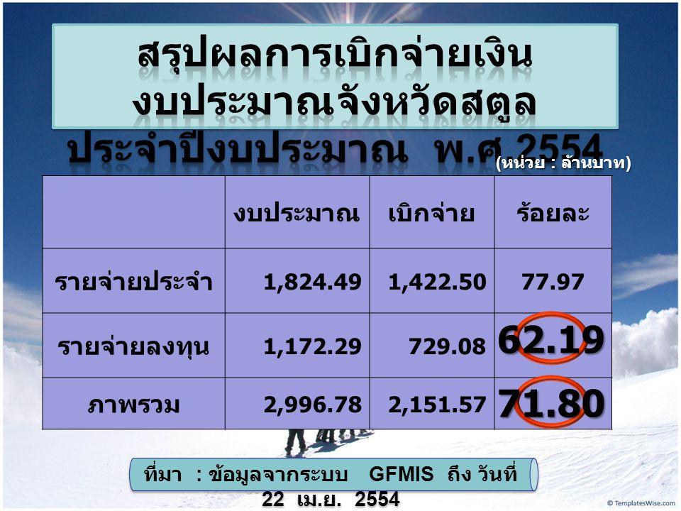 งบประมาณเบิกจ่ายร้อยละ รายจ่ายประจำ 1,824.491,422.5077.97 รายจ่ายลงทุน 1,172.29729.08 ภาพรวม 2,996.782,151.57 ( หน่วย : ล้านบาท ) ที่มา : ข้อมูลจากระบบ GFMIS ถึง วันที่ 22 เม.