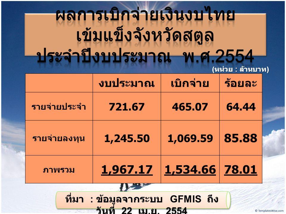 งบประมาณเบิกจ่ายร้อยละ รายจ่ายประจำ 721.67465.0764.44 รายจ่ายลงทุน 1,245.501,069.59 85.88 ภาพรวม 1,967.171,534.6678.01 ( หน่วย : ล้านบาท ) ที่มา : ข้อมูลจากระบบ GFMIS ถึง วันที่ 22 เม.