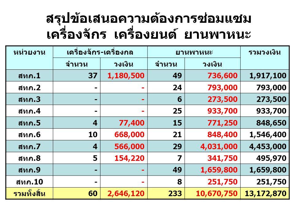 หน่วยงานเครื่องจักร-เครื่องกลยานพาหนะรวมวงเงิน จำนวนวงเงินจำนวนวงเงิน สทภ.1371,180,50049736,6001,917,100 สทภ.2--24793,000 สทภ.3--6273,500 สทภ.4--25933,700 สทภ.5477,40015771,250848,650 สทภ.610668,00021848,4001,546,400 สทภ.74566,000294,031,0004,453,000 สทภ.85154,2207341,750495,970 สทภ.9--491,659,800 สทภ.10--8251,750 รวมทั้งสิ้น602,646,12023310,670,75013,172,870 สรุปข้อเสนอความต้องการซ่อมแซม เครื่องจักร เครื่องยนต์ ยานพาหนะ