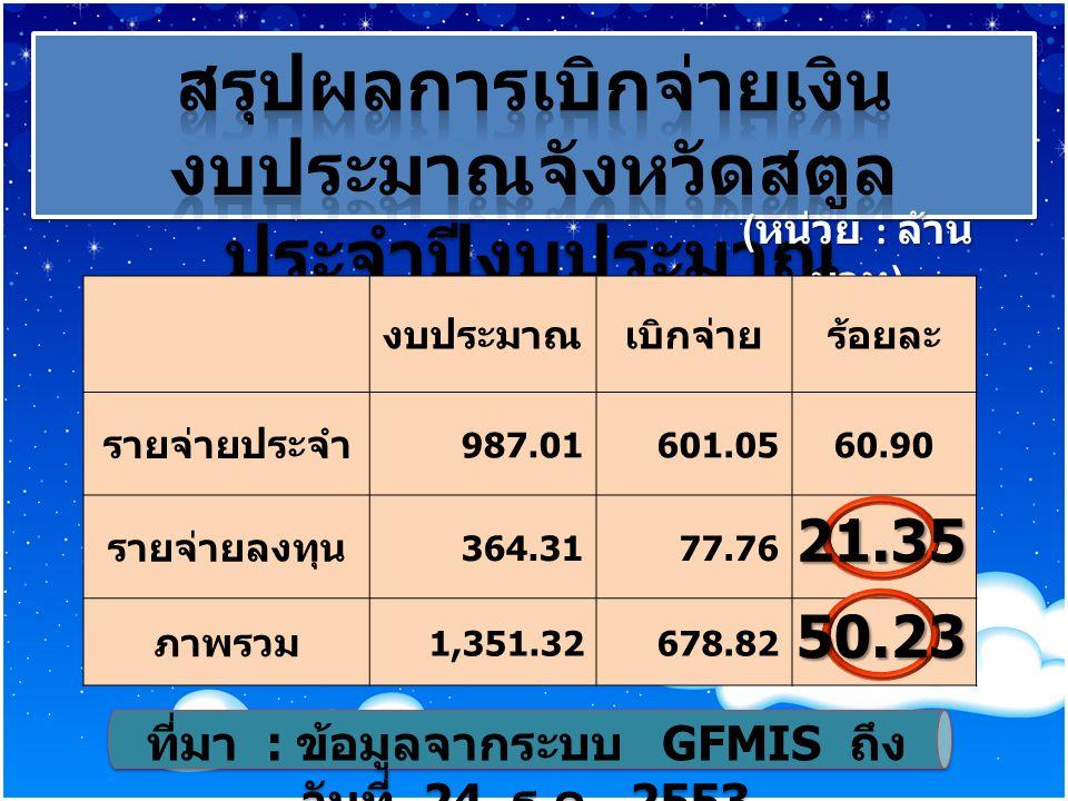 ( หน่วย : ล้าน บาท ) งบประมาณเบิกจ่ายร้อยละ รายจ่ายประจำ 987.01601.0560.90 รายจ่ายลงทุน 364.3177.76 ภาพรวม 1,351.32678.82 ที่มา : ข้อมูลจากระบบ GFMIS ถึง วันที่ 24 ธ.