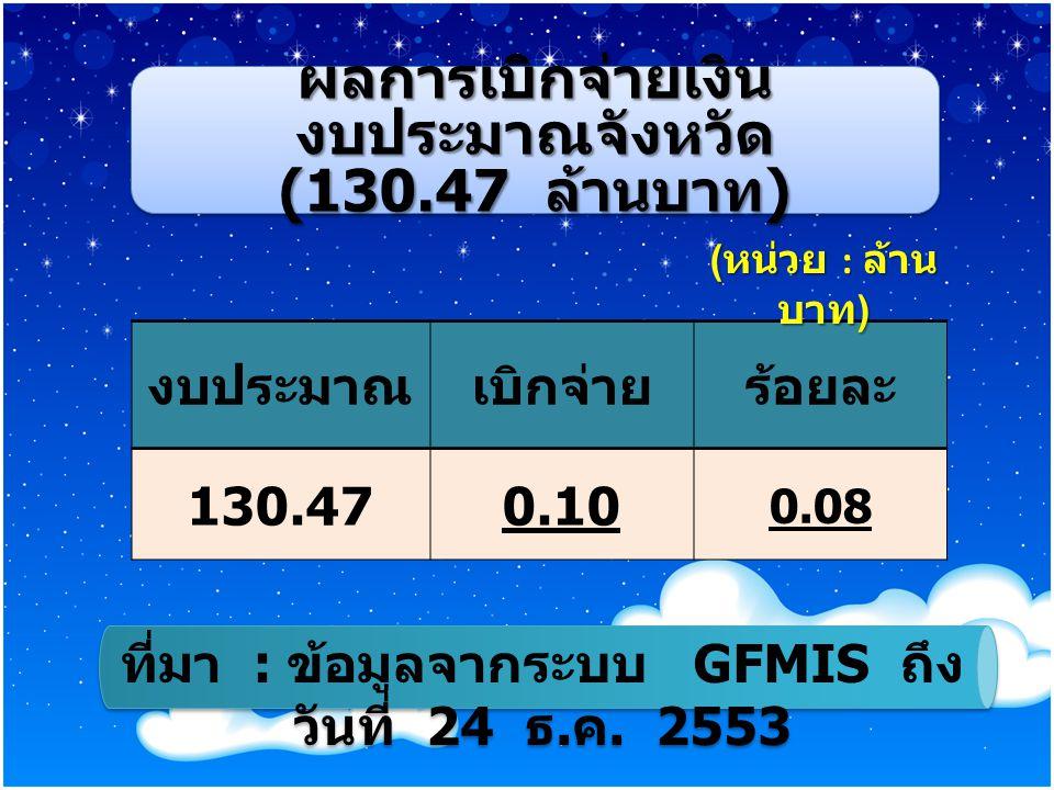 ผลการเบิกจ่ายเงิน งบประมาณจังหวัด (130.47 ล้านบาท ) ผลการเบิกจ่ายเงิน งบประมาณจังหวัด (130.47 ล้านบาท ) งบประมาณเบิกจ่ายร้อยละ 130.470.10 0.08 ที่มา : ข้อมูลจากระบบ GFMIS ถึง วันที่ 24 ธ.