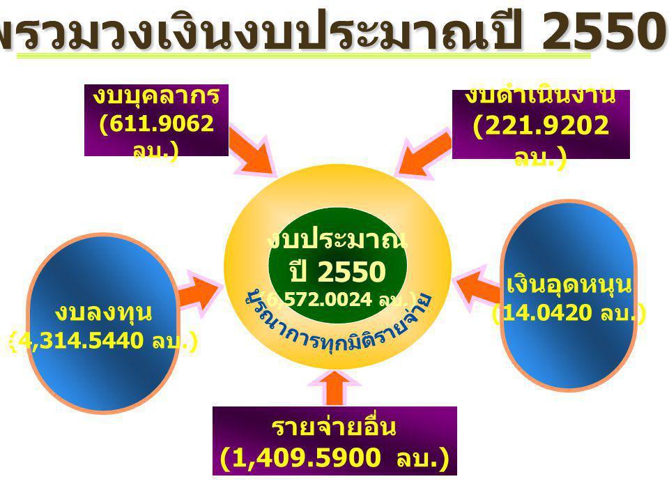 ภ าพรวมวงเงินงบประมาณปี 2550 งบดำเนินงาน (221.9202 ลบ.) งบลงทุน (4,314.5440 ลบ.) งบบุคลากร (611.9062 ลบ.) งบประมาณ ปี 2550 (6,572.0024 ลบ.) เงินอุดหนุ