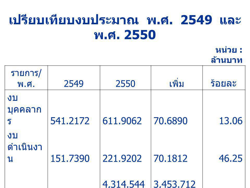 เปรียบเทียบงบประมาณ พ. ศ. 2549 และ พ. ศ. 2550 หน่วย : ล้านบาท รายการ / พ. ศ. 25492550 เพิ่ม ร้อยละ งบ บุคคลาก ร 541.2172 611.9062 70.689013.06 งบ ดำเน
