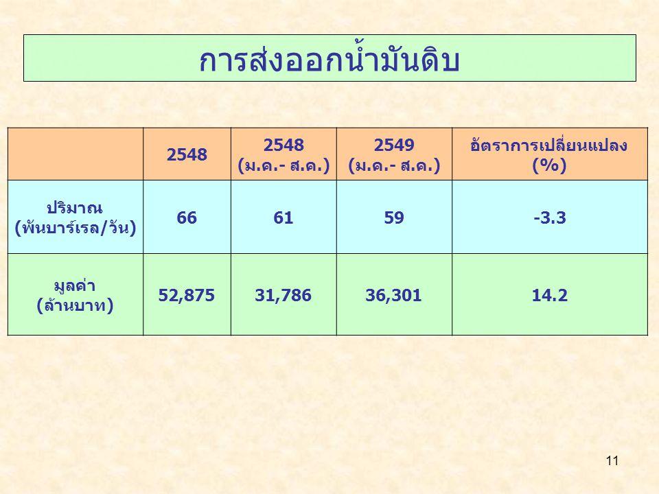 11 การส่งออกน้ำมันดิบ 2548 (ม.ค.- ส.ค.) 2549 (ม.ค.- ส.ค.) อัตราการเปลี่ยนแปลง (%) ปริมาณ (พันบาร์เรล/วัน) 666159-3.3 มูลค่า (ล้านบาท) 52,87531,78636,30114.2
