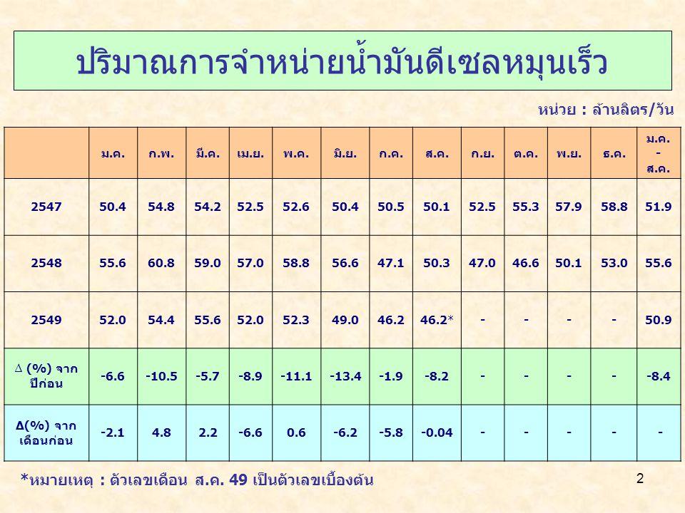 13 ปริมาณการส่งออกน้ำมัน 2548 (ม.ค.-ส.ค.) 2549 (ม.ค.-ส.ค.)* อัตราการเปลี่ยนแปลง(%) น้ำมันดิบ 666159-3.3 น้ำมันสำเร็จรูป11211813514.4 รวม1881791937.8 *หมายเหตุ : ตัวเลขเดือน ส.ค.