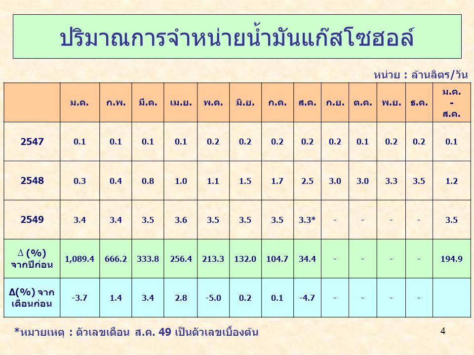 5 ปริมาณการจำหน่าย NGV ม.ค.ก.พ.มี.ค.เม.ย.พ.ค.มิ.ย.ก.ค.ส.ค.ก.ย.ต.ค.พ.ย.ธ.ค.