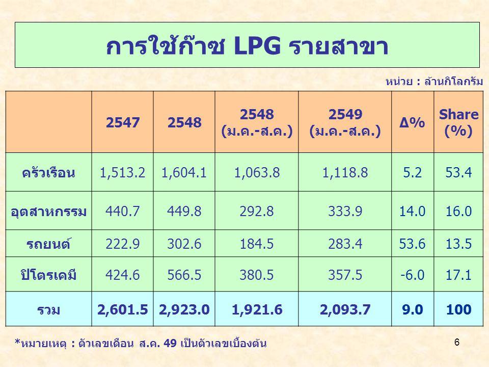6 การใช้ก๊าซ LPG รายสาขา หน่วย : ล้านกิโลกรัม 25472548 (ม.ค.-ส.ค.) 2549 (ม.ค.-ส.ค.) Δ%Δ% Share (%) ครัวเรือน1,513.21,604.11,063.81,118.85.253.4 อุตสาหกรรม440.7449.8292.8333.914.016.0 รถยนต์222.9302.6184.5283.453.613.5 ปิโตรเคมี424.6566.5380.5357.5-6.017.1 รวม2,601.52,923.01,921.62,093.79.0100 *หมายเหตุ : ตัวเลขเดือน ส.ค.