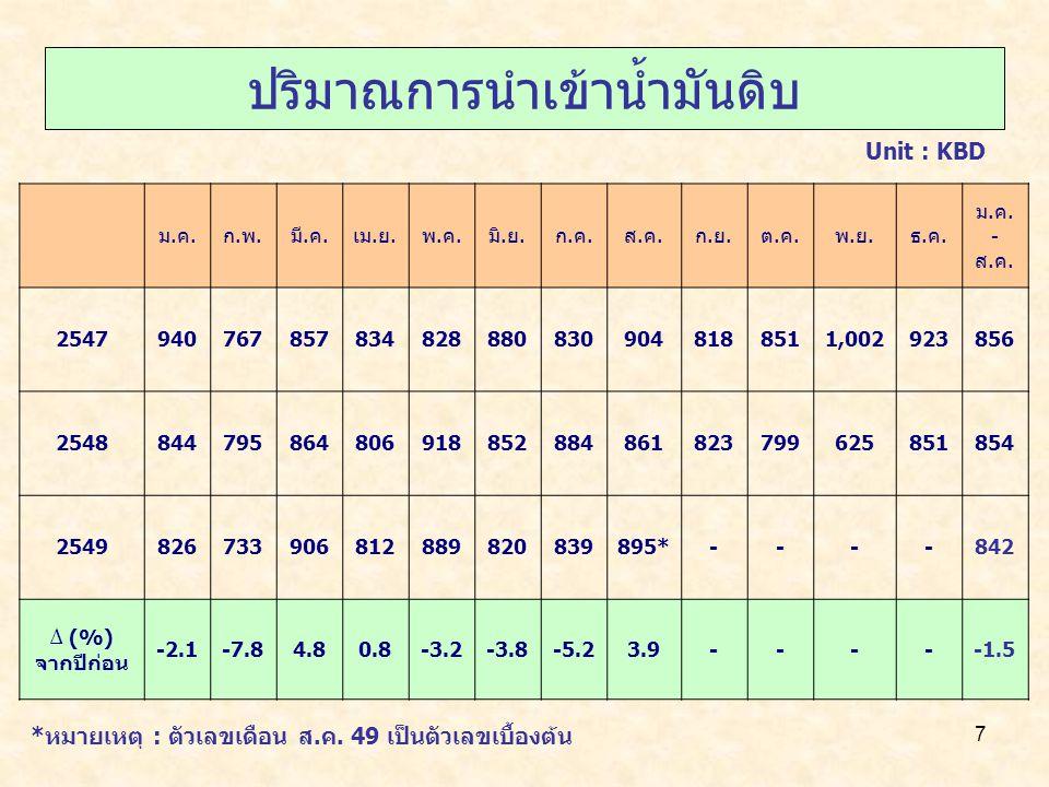 7 ปริมาณการนำเข้าน้ำมันดิบ Unit : KBD ม.ค.ก.พ.มี.ค.เม.ย.พ.ค.มิ.ย.ก.ค.ส.ค.ก.ย.ต.ค.พ.ย.ธ.ค.