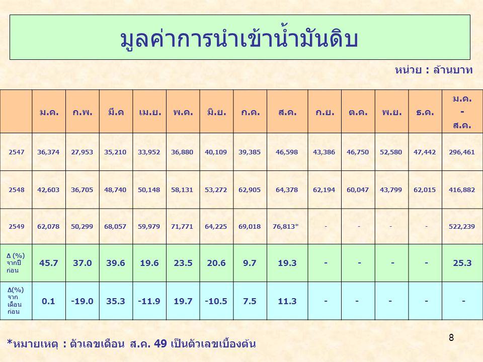 9 Growth Rate (%) 25472548 (ม.ค.– ส.ค.) 2549* (ม.ค.