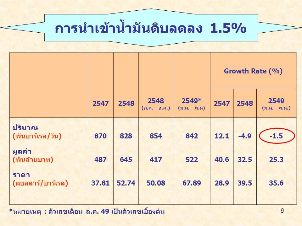 9 Growth Rate (%) 25472548 (ม.ค. – ส.ค.) 2549* (ม.ค. – ส.ค) 25472548 2549 (ม.ค. – ส.ค.) ปริมาณ (พันบาร์เรล/วัน)87082885484212.1-4.9-1.5 มูลค่า (พันล้า