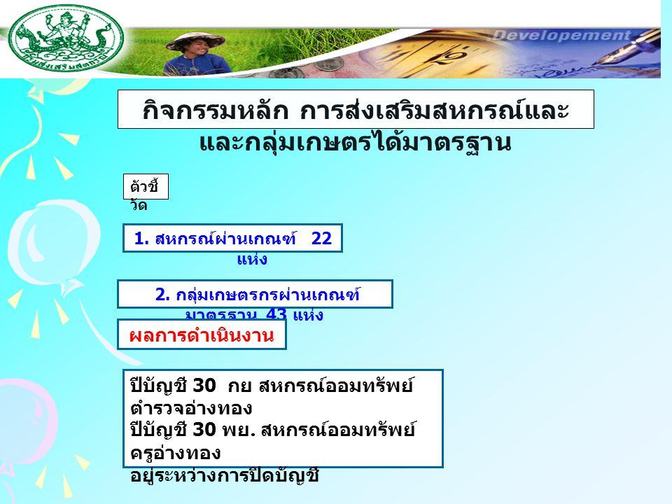 กิจกรรมหลัก การส่งเสริมสหกรณ์และ และกลุ่มเกษตรได้มาตรฐาน ตัวชี้ วัด 1. สหกรณ์ผ่านเกณฑ์ 22 แห่ง 2. กลุ่มเกษตรกรผ่านเกณฑ์ มาตรฐาน 43 แห่ง ผลการดำเนินงาน