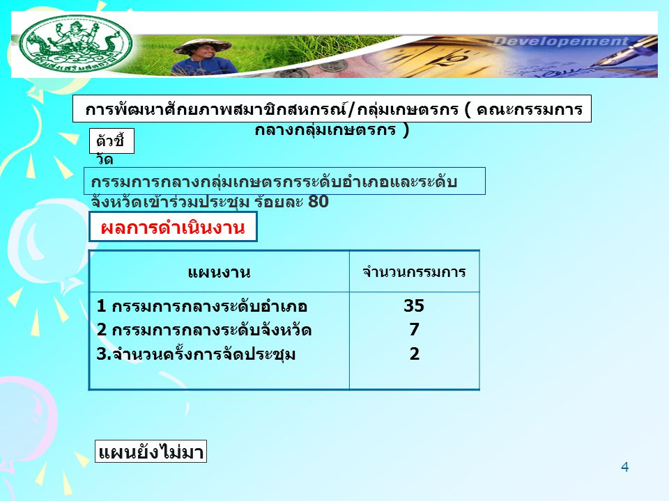5 การส่งเสริมการจัดตั้ง สหกรณ์ ตัวชี้ วัด ผล ความก้าวหน้า จัดตั้งสหกรณ์จำนวน 2 แห่ง แผน 1 สหกรณ์บริการสหภาพแรงงาน ไทยเรยอน จำกัด 2 กลุ่มเกษตรกรทำนาบางเสด็จ แผนยังไม่มา