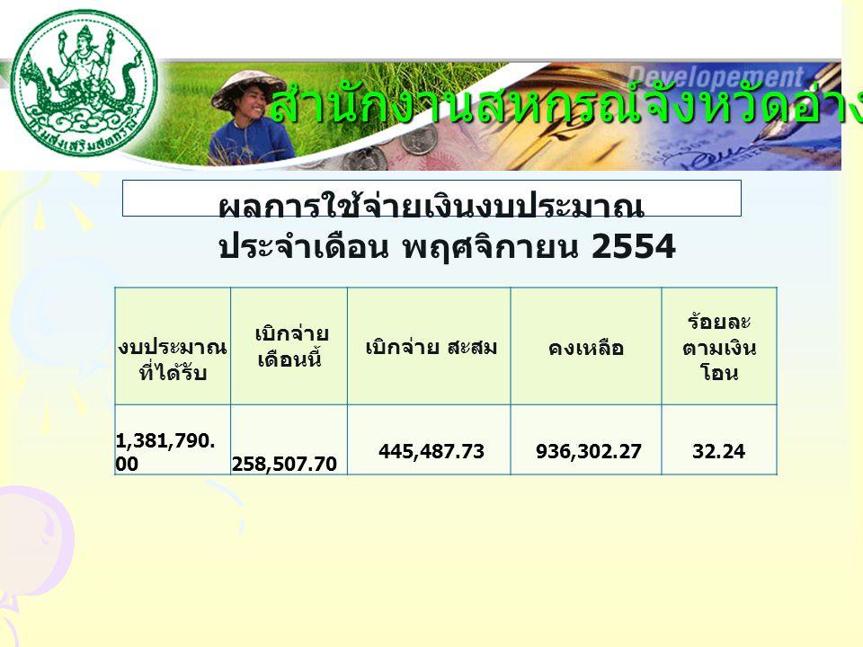 1. ตัวชี้วัดเชิงปริมาณ : สหกรณ์ / กลุ่มเกษตรกรได้รับการส่งเสริมและ สนับสนุนการดำเนินงาน แผนงาน : ปรับโครงสร้างเศรษฐกิจภาคเกษตร เป้าหมาย : สหกรณ์และกลุ