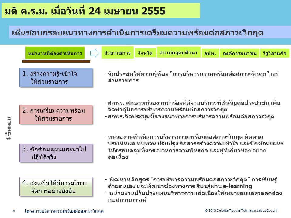 © 2013 Deloitte Touche Tohmatsu Jaiyos Co.Ltd 9 โครงการบริหารความพร้อมต่อสภาวะวิกฤต 1.