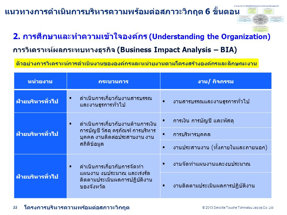© 2013 Deloitte Touche Tohmatsu Jaiyos Co.Ltd 22 โครงการบริหารความพร้อมต่อสภาวะวิกฤต 2.