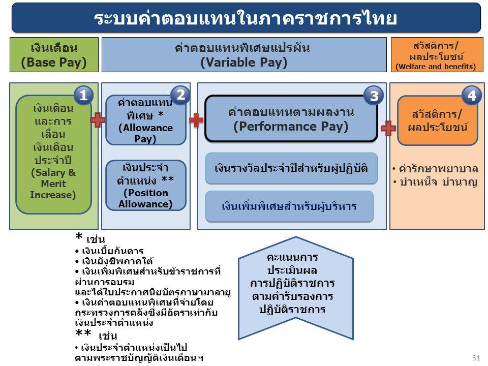 31 ระบบค่าตอบแทนในภาคราชการไทย ค่าตอบแทนตามผลงาน (Performance Pay) ค่าตอบแทนตามผลงาน (Performance Pay) เงินเดือน และการ เลื่อน เงินเดือน ประจำปี (Sala