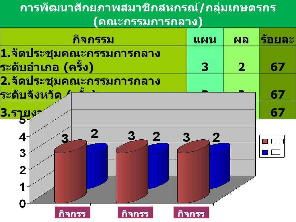 การพัฒนาศักยภาพสมาชิกสหกรณ์ / กลุ่มเกษตรกร ( คณะกรรมการกลาง ) กิจกรรมแผนผลร้อยละ 1.
