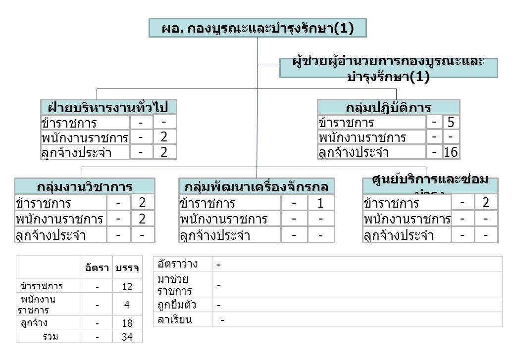 อัตราบรรจุ ข้าราชการ -12 พนักงาน ราชการ -4 ลูกจ้าง -18 รวม -34 อัตราว่าง - มาช่วย ราชการ - ถูกยืมตัว - ลาเรียน - ผอ. กองบูรณะและบำรุงรักษา (1) กลุ่มปฏ