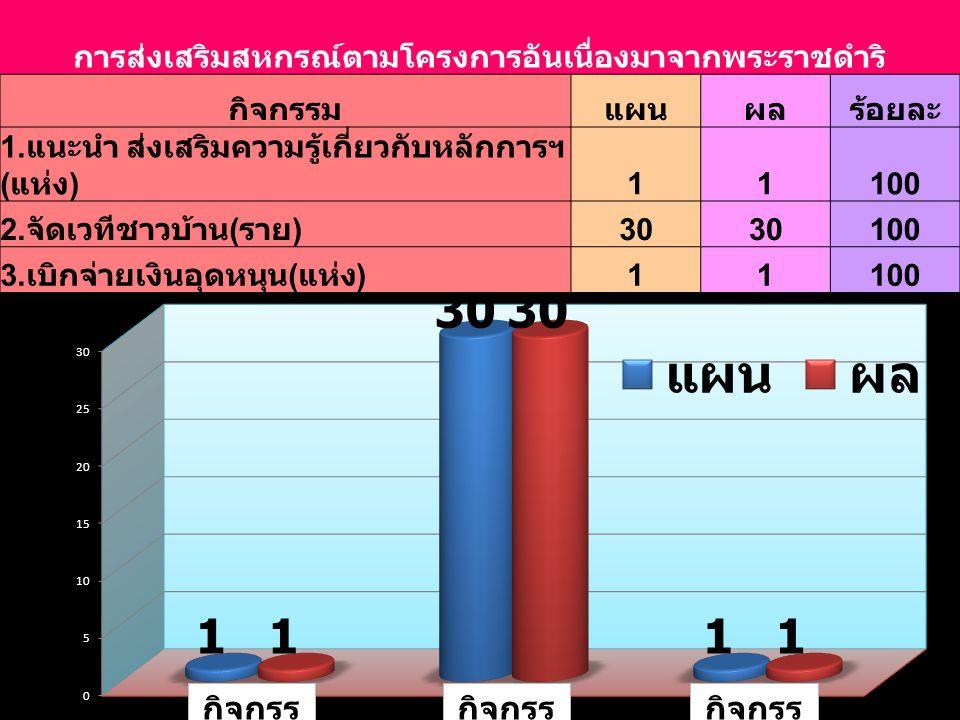 การส่งเสริมสหกรณ์ตามโครงการอันเนื่องมาจากพระราชดำริ กิจกรรมแผนผลร้อยละ 1. แนะนำ ส่งเสริมความรู้เกี่ยวกับหลักการฯ ( แห่ง ) 11100 2. จัดเวทีชาวบ้าน ( รา