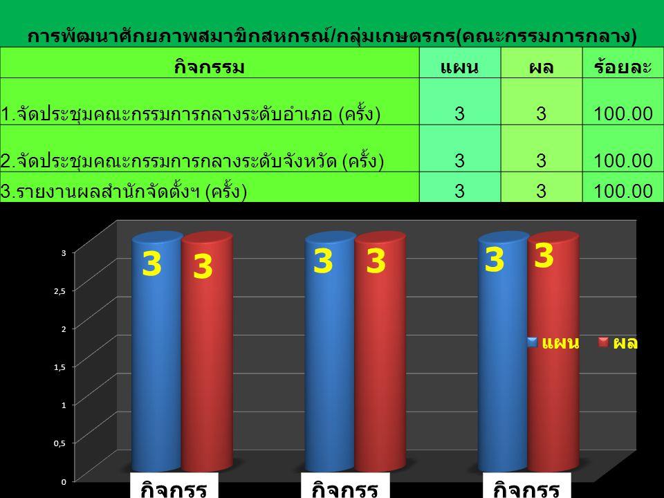กิจกรร ม 1 กิจกรร ม 3 กิจกรร ม 2 การพัฒนาศักยภาพสมาขิกสหกรณ์ / กลุ่มเกษตรกร ( คณะกรรมการกลาง ) กิจกรรมแผนผลร้อยละ 1. จัดประชุมคณะกรรมการกลางระดับอำเภอ